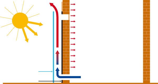 Trombeho stena vlete (schéma: ENVIC)