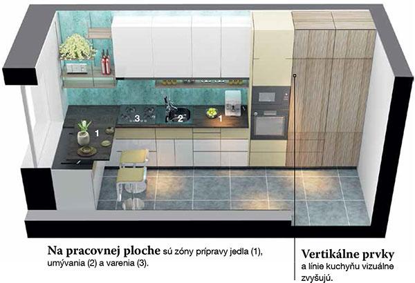 Na pracovnej ploche sú zóny prípravy jedla (1), umývania (2) avarenia (3).    Vertikálne prvky alínie kuchyňu vizuálne zvyšujú.