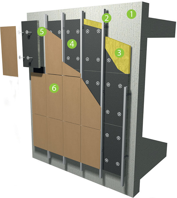 Skladba obvodovej steny zateplenej odvetraným spôsobom 1 podkladová konštrukcia 2 nosný zvislý rošt 3 tepelný izolant 4 kašír alebo hydroizolačná fólia 5 odvetraná medzera 6 vonkajšie obloženie