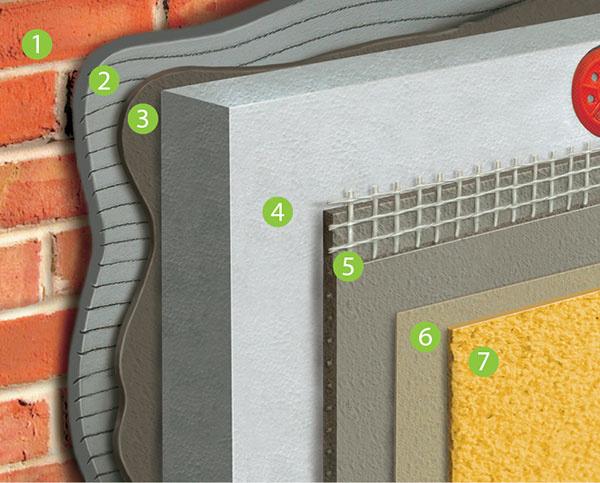 Skladba obvodovej steny zateplenej kontaktným spôsobom 1 pôvodná tehlová stena 2 omietka s penetráciou (alebo iba penetrácia) 3 lepiaca vrstva 4 tepelný izolant 5 základná vrstva so sklenenou sieťovinou 6 penetrácia 7 povrchová úprava – vrchná omietka