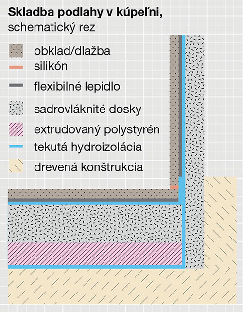 Skladba podlahy vkúpeľni, schematický rez