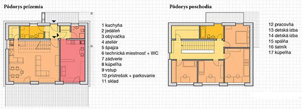 Dom, vktorom žije päťčlenná rodina, má osvedčenú dispozíciu – na prízemí sa nachádza denná časť (otvorená obývačka ajedáleň skuchyňou), na poschodí nočná časť (spálňa adetské izby). Na prízemí je okrem toho aj samostatná obytná miestnosť spríslušenstvom, ktorá sa bude vbudúcnosti využívať ako ateliér.
