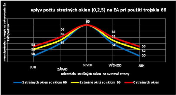 Graf: Hodnotenie mernej potreby energie na vykurovanie Ea v závislosti na počtu strešných okien a ich orientácia na svetové strany pri použití trojskla 66.