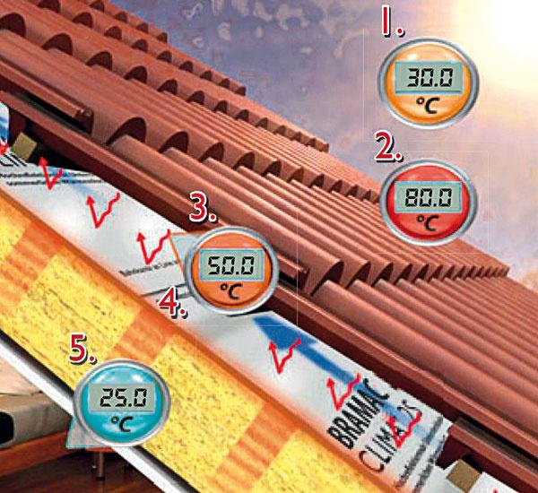 Schematické znázornenie teplôt na streche avpodstreší 1 Teplota vzduchu 2 Teplota na povrchu strešnej krytiny 3 Teplota na spodnej strane strešnej krytiny 4 Použitá reflexná strešná fólia 5 Teplota na spodnej strane tepelnej izolácie