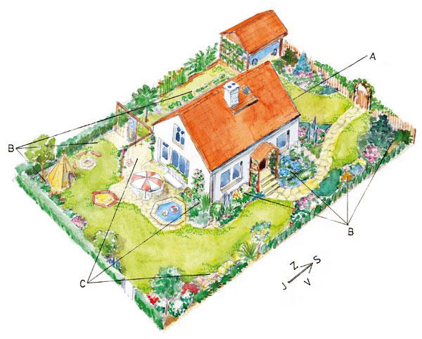 Premeny v rodinnej záhradke s odstupom času