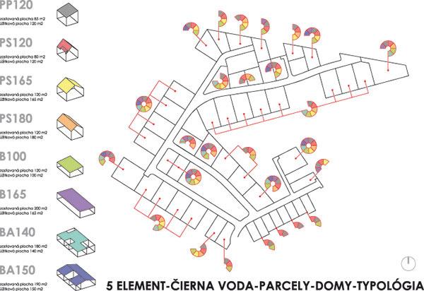 Na dobrom mieste má potenciálny investor kdispozícii originálnu pomôcku: pozemky sú označené piktogramami podľa toho, aký typ domu sa na ne hodí. Zároveň ide oprvú lokalitu, kde je plánovaná vysoká koncentrácia pasívnych domov – všetky nové domy budú energeticky úsporné drevostavby. Na projekte participujú developer Liberty Invest, ktorý je pre túto myšlienku zapálený (ako jediný na Slovensku je členom IEPD), ateliér Pokorny architekti arealizátor, firma Fordom, ktorí majú stakouto výstavbou skúsenosti.