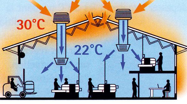 Účinné aekologické chladenie