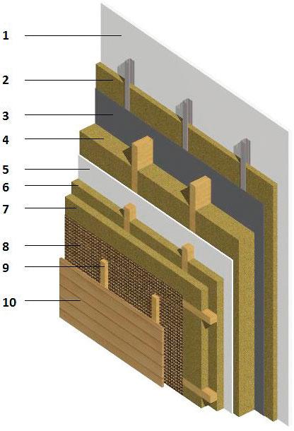 Skladba obvodovej steny drevodomu sdrevenou fasádou  1 sadrokartón 2 konštrukcia zprofilovCW vyplnená minerálnou vlnou 3 parozábrana 4 nosná konštrukcia zhranolov KVH vyplnená minerálnou vlnou 5 sadrovláknitá doska 6 vertikálny rošt vyplnený minerálnou vlnou 7 horizontálny rošt vyplnený minerálnou vlnou 8 paropriepustná membrána 9 odvetraný montážny rošt 10 obklad ztermodreva