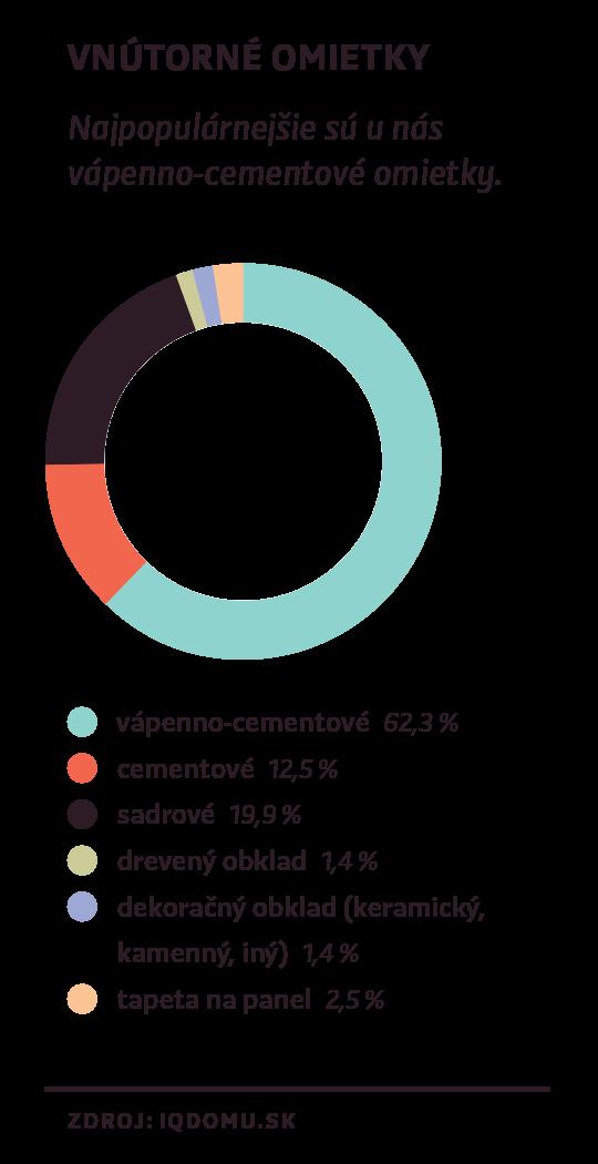 Výsledky prieskumu IQdomu