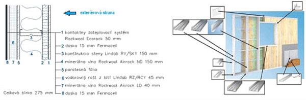 Skladba obvodovej  steny montovaného domu s použitím konštrukčného systému Lindab