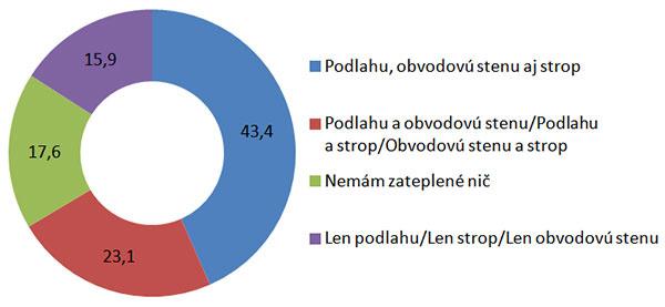 Kompletne zateplených domov je na Slovensku stále málo.