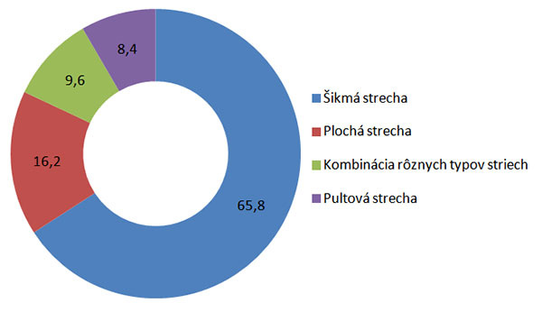 Šikmé strechy majú pred ostatnými typmi na Slovensku veľký náskok.