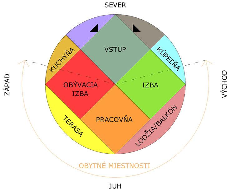 Schéma orientácie obytných miestností na svetové strany