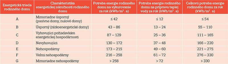Čo by ste mali vedieť o energetickej certifikácii nehnuteľnosti