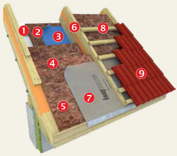 Strešný plášť stepelnou izoláciou nad krokvami, kontaktnou parozábranou apoistnou hydroizoláciou  1 – celoplošné debnenie, pohľadové zinteriéru 2 – parozábrana 3 – krokva 4 – prídavná nosná konštrukcia zateplenia nad krokvami 5 – tepelná izolácia vdvoch vrstvách 6 – poistná hydroizolácia 7 – latovanie 8 – krytina