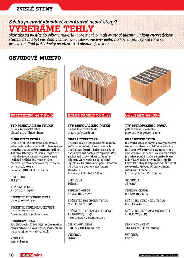 ŠPECIÁL pre stavebníkov je v predaji! Staviame a rekonštruujeme! Ceny materiálov, prehľady, postupy!