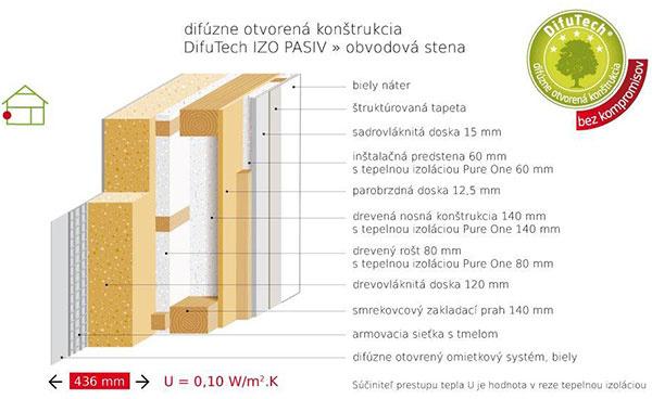 Úspešná realizácia pasívneho domu od firmy Atrium
