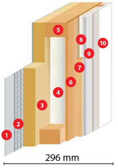 Schéma obvodovej steny DifuTECH IZO PLUS  Difúzne otvorená konštrukcia sinštalačnou predstenou, súčiniteľ prechodu tepla U= 0,16 W/(m2 . K) 1 silikónovo-živicová omietka 2 armovacia sieťka stmelom 3 fasádna drevovláknitá doska 4 minerálna izolácia 5 drevená konštrukcia 6 parobrzdná doska 7 inštalačná predstena 8 minerálna izolácia 9 sadrovláknitá doska 10 biely náter