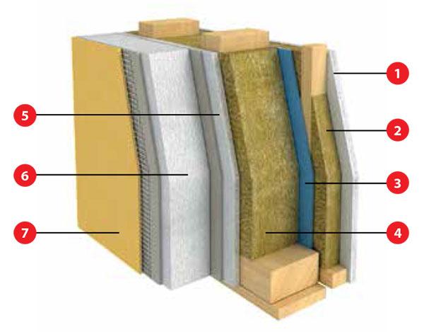 Schéma obvodovej steny sinštalačnou predstenou Celková hrúbka 297 mm, súčiniteľ prechodu tepla U= 0,16 W/(m2 . K) 1 sadrovláknitá doska 2 drevený rám predsteny (vyplnený minerálnou tepelnou izoláciou) 3 parozábrana 4 drevený rám základnej konštrukcie (vyplnený minerálnou tepelnou izoláciou) 5 sadrovláknitá doska 6 fasádny polystyrén 7 akrylátová škrabaná omietka, tmel sarmovacou sieťou