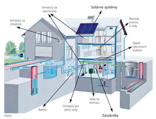 Slnko v spleti: nízkoenergetického bývania