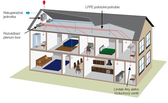 Lindab In Domo – Ventilácie pre Váš domov