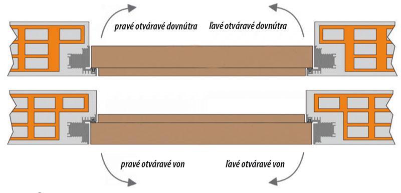 """Schéma znázorňuje rôzne varianty """"ukrytia"""" univerzálneho profilu zárubne Filamuro vomietanej stene pri otváraní """"dnu"""" alebo """"von""""."""