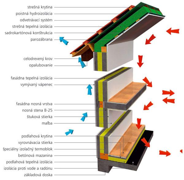 Montované domy - čo im možno vytknúť a čo je otázkou voľby