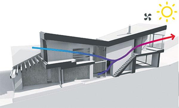 Prirodzené vetranie. Otvorená dispozícia aseverojužná orientácia domu umožňujú účinné azároveň energeticky úsporné prevetrávanie, ktoré rešpektuje ročné obdobia – vlete prúdi vzduch zchladnejšieho severu na juh, vzime, naopak, zteplejšej južnej strany na sever. Odsávanie aprívod vzduchu zabezpečujú cez vetracie štrbiny na fasáde hybridné ventilátory poháňané vetrom.