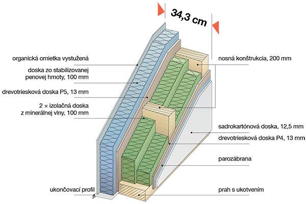 THERMO-PROTECT PREMIUM Základné konštrukčné materiály sú na báze dreva. Drevo avšetky materiály na báze dreva vkonštrukcii pochádzajú zlesov obhospodarovaných trvalo udržateľným spôsobom scertifikátom PEFC, čo zaručuje, že neobsahujú zdraviu škodlivé látky. Základ prefabrikovaného panelu tvorí masívna nosná drevená konštrukcia hrubá 200 mm adrevotriesková, prípadne špeciálna trojvrstvová lamelová doska shrúbkou 13 mm. Vo vopred definovaných vlhkostných ateplotných podmienkach sa vyrobí panel. Medzi dve paralelne spájané vrstvy drevotriesky sa vkladá minerálna tepelná izolácia hrubá 200 mm. Na opláštenie interiérovej strany vyrobeného panelu sa používajú sadrokartónové dosky. Vonkajšia strana sa zatepľuje izolačným materiálom (polystyrénom shrúbkou 100 mm), na ktorý sa nanáša vrstva vystuženej organickej omietky. Tieto panely na realizáciu obvodovej steny Thermo – protect Premium sa vyrábajú štandardne shrúbkou 343 mm shodnotou súčiniteľa prechodu tepla U= 0,14 W/(m2 . K).