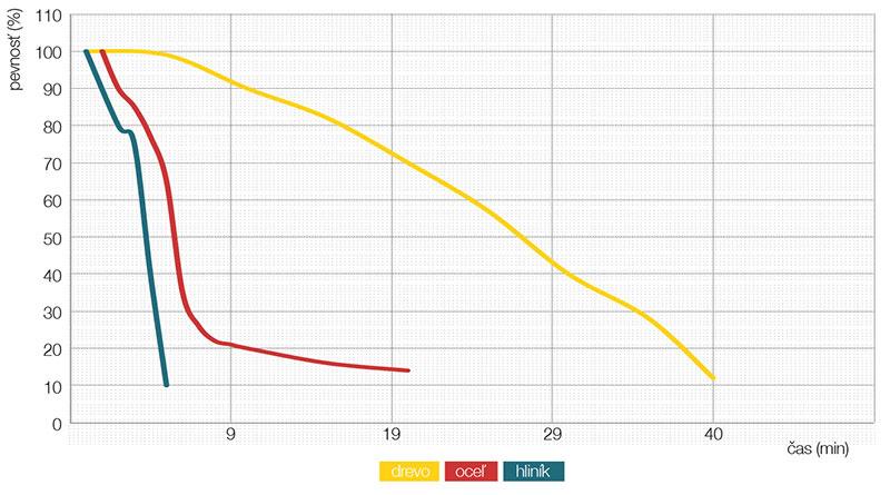 Graf porovnania požiarnej odolnosti hliníkových, oceľových adrevených nosníkov.