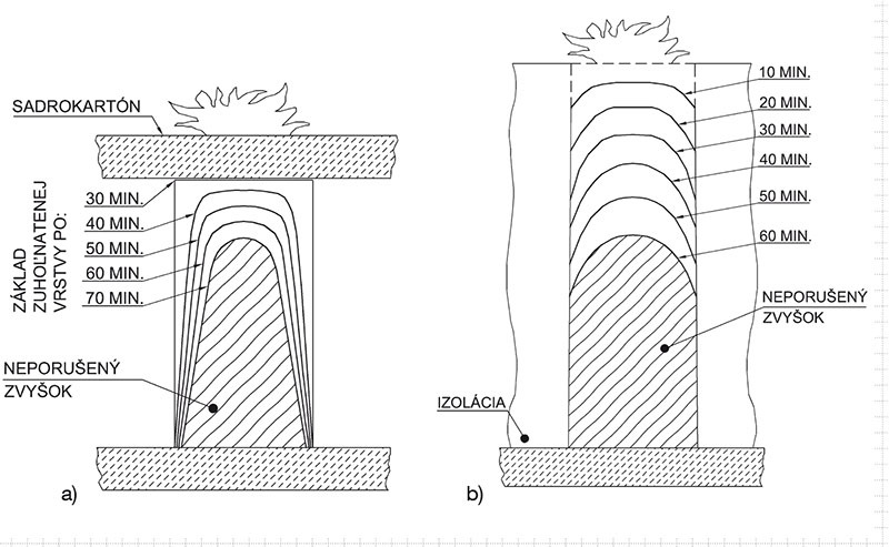 Spôsob odhorievania stropných trámov (zdroj: Buchannan) a) pri použití sadrokartónovej dosky, b) bez použitia sadrokartónovej dosky