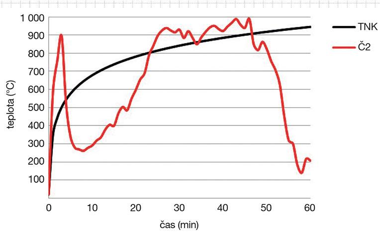 16 Priebeh teplôt podľa teplotnej normovej krivky (TNK) apodľa termočlánku Č2, ktorý bol umiestnený vohnisku požiaru – priestore nad iniciátorom, ktorý zapaľoval palivo.