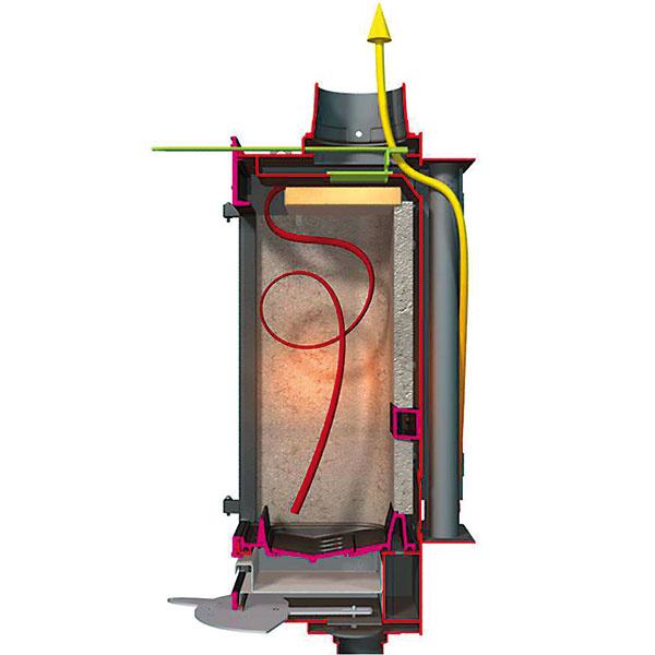 Krátky (zakurovací) okruh najmodernejších systémov APS aFSU od tradičného európskeho výrobcu Supra je riadený tzv. by-pass klapkou, ktorá skracuje dráhu odvodu spalín, atým uľahčuje rozkurovanie.