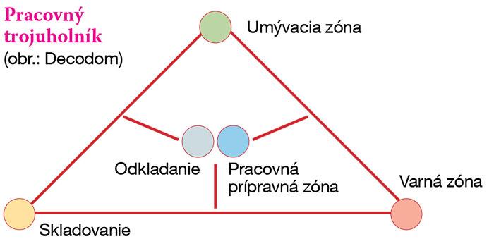 Pracovný trojuholník