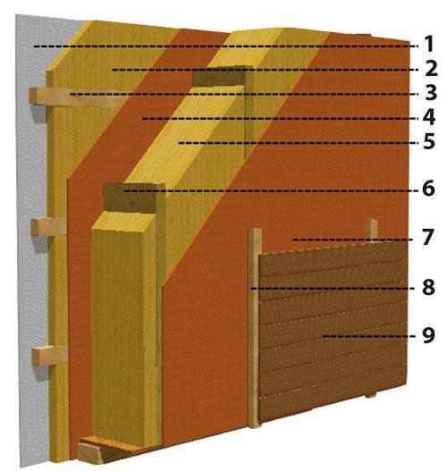 Schéma obvodovej steny 1 sadrokartónová doska vhr. 12,5 mm 2 minerálna izolácia vhr. 60 mm 3 oceľový rošt 4 kvalitná drevoštiepková doska vhr. 15 mm 5 minerálna izolácia vhr. 360 mm 6 krabicový nosník sprerušeným tepelným mostom 7 drevovláknitá doska vhr. 15 mm,  UV odolná paropriepustná fólia 8 KVH rošt aodvetraná vzduchová medzera vhr. 40 mm 9 vonkajší obklad