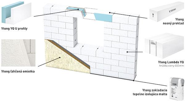 Systémové riešenie U-profily YQ ľahčená omietka nosný preklad Ytong Lambda YQ  hrúbka steny 450 mm zakladacia tepelnoizolačná malta