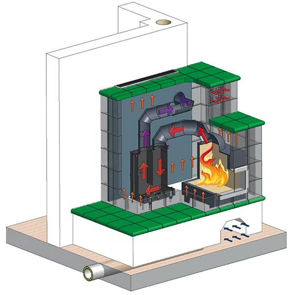 Rez hypokaustovou kachľovou pecou.  (KASCHÜTZ, predáva Storms.) 1 komínový systém 2 veľkoplošné akumulačné tvarovky 3 izolačné dosky 4 dymovod 5 keramika, kameň, kov 6 cordieritový ťahový systém 7 vysokoakumulačné tvarovky 8 pecová vložka 9 pecové dvierka 10 prívod vzduchu zexteriéru 11 nehorľavá podložka