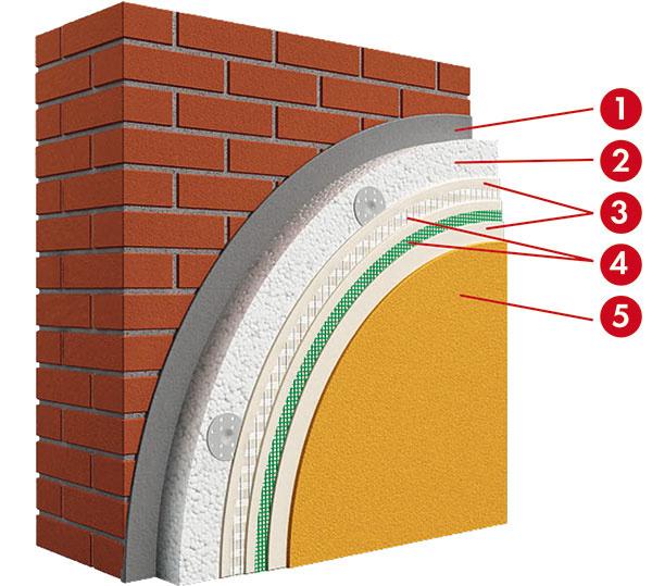 Odporúčaná skladba vrstiev 1 lepiaca malta Ceresit 2 izolačné dosky zpenového polystyrénu 3 výstužná vrstva Ceresit CT 100 4 výstužná mriežka 5 omietka – odporúča sa elastomérová omietka Ceresit CT 79