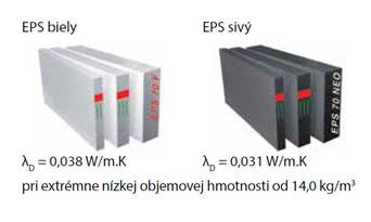 EPS biely λD = 0,038 W/m.K  EPS sivý λD = 0,031 W/m.K pri extrémne nízkej objemovej hmotnosti od 14,0 kg/m3
