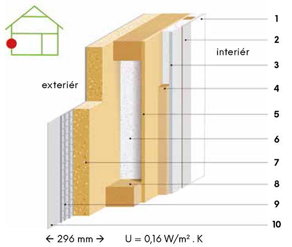Skladba  1 biely náter 2 štruktúrovaná tapeta 3 sadrovláknitá doska (15 mm) 4 inštalačná predstena (60 mm) s tepelnou izoláciou Pure One (60 mm) 5 parobrzdná doska 6 drevená nosná konštrukcia (140 mm) s tepelnou izoláciou Pure One (140 mm) 7 drevovláknitá doska 8 smrekovcový zakladací prah (140 mm) 9 armovacia sieťka s tmelom 10 biely, difúzne otvorený omietkový systém