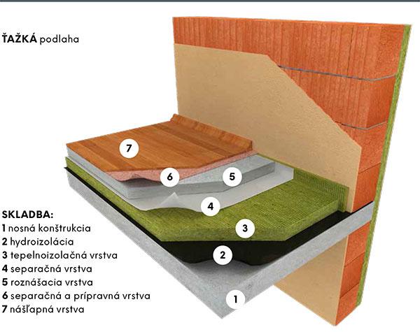 Skladba 1 nosná konštrukcia 2 hydroizolácia 3 tepelnoizolačná vrstva  4 separačná vrstva 5 roznášacia vrstva 6 separačná aprípravná vrstva 7 nášľapná vrstva