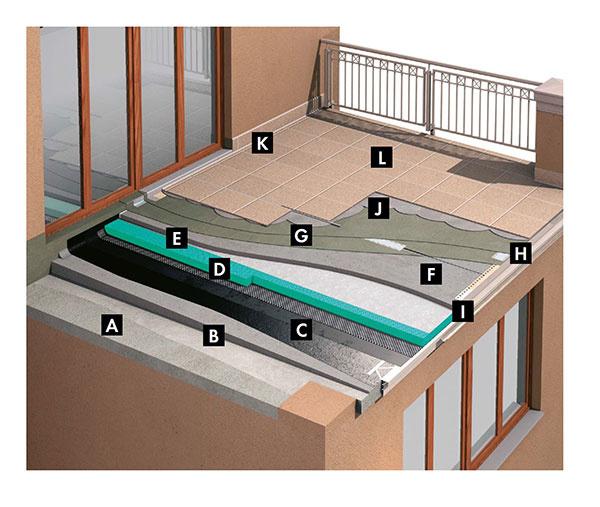 Skladba balkonového systému Ceresit u balkonu/lodžie nad vyhrievanym priestorom  A. Základová ŽB konštrukcie balkóna B. Spádový kontaktné poter Ceresit CN 87 / CN 83 – pre vyspádovanie základovej konštrukcie C. Primárne hydroizolácie – vlhkostné membrána Ceresit BT 21 + BT 26 D. Tepelná izolácia EPS 100S, 150S, XPS – fixovaná pomocou Ceresit CT 84 E. Vyrovnávací poter Ceresit CN 87 / CN 83 hr. 40 mm v konštantnej hrúbke F. Špeciálna penetrácia Super GRIP – Ceresit CT 19 alebo CT 17 G. Hydroizolácie Ceresit CL 50 – 1. a 2. vrstva H. Rohový tesniaci pás Ceresit CL 152 na vytvorenie prechodu vnútorného rohu, ako aj napojenie na odkvapový profil I. Drenážny profil alebo rohový profil J. Lepidlá s vláknami Fibre Force (napr. Ceresit CM 16, CM 17, CM 22) K. Pružný tmel Ceresit CS 25, prípadne FT 101 pre šírky do 20 mm + škárovacia malta CE 43 L. Keramický obklad