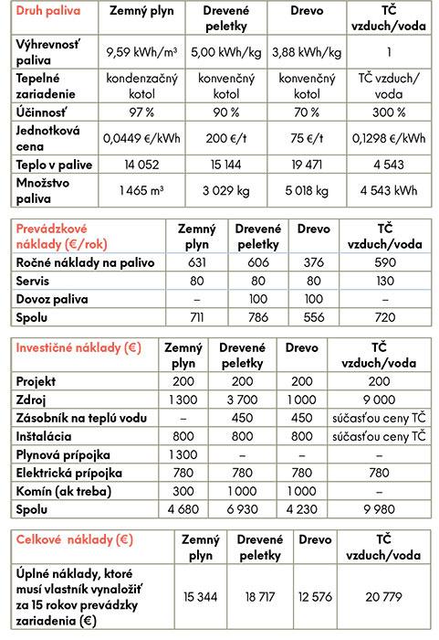 Porovnanie rôznych typov vykurovania