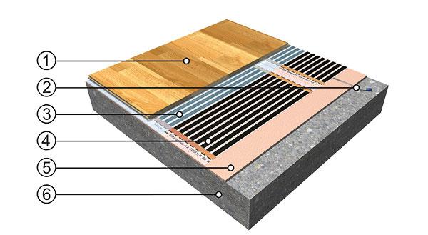 Príklad skladby  1 drevená alebo laminátová plávajúca podlaha 2 podlahová sonda v drážke 3 krycia PE fólia, hr. 0,25 mm 4 podlahová vykurovacia fólia ECOFILM 5 izolačná podložka z extrudovaného polystyrénu 6 podklad – pôvodná podlaha, betón, anhydrit a pod.