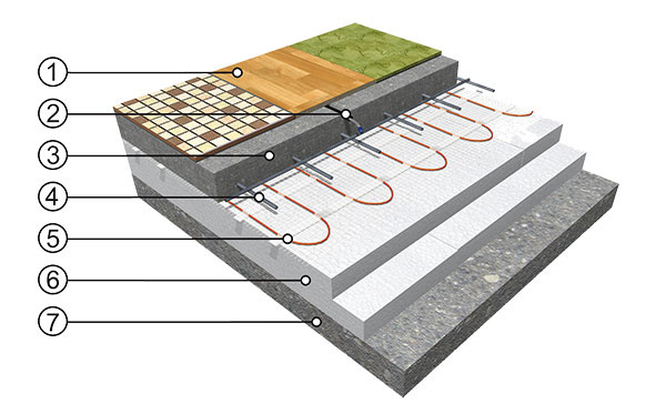 Príklad skladby 1 nášľapná vrstva (dlažba, plávajúca podlaha, koberec) 2 podlahová sonda v ochrannej trubici (tzv. husí krk) 3 nosná betónová plávajúca doska 4 oceľová výstuž (tzv. kari sieť) 5 vykurovacia rohož ECOFLOOR 6 tepelná izolácia 7 podklad (betónová doska)