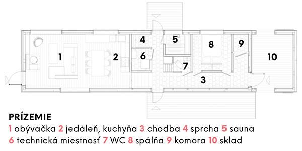 Prízemie 1 obývačka 2 jedáleň, kuchyňa 3 chodba 4 sprcha 5 sauna 6 technická miestnosť 7 WC 8 spálňa 9 komora 10 sklad