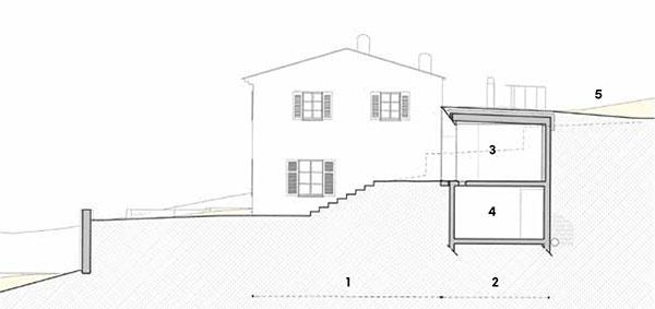 Rez 1 pôvodný dom 2 prístavba 3 obytné priestory 4 suterén 5 prirodzený terén