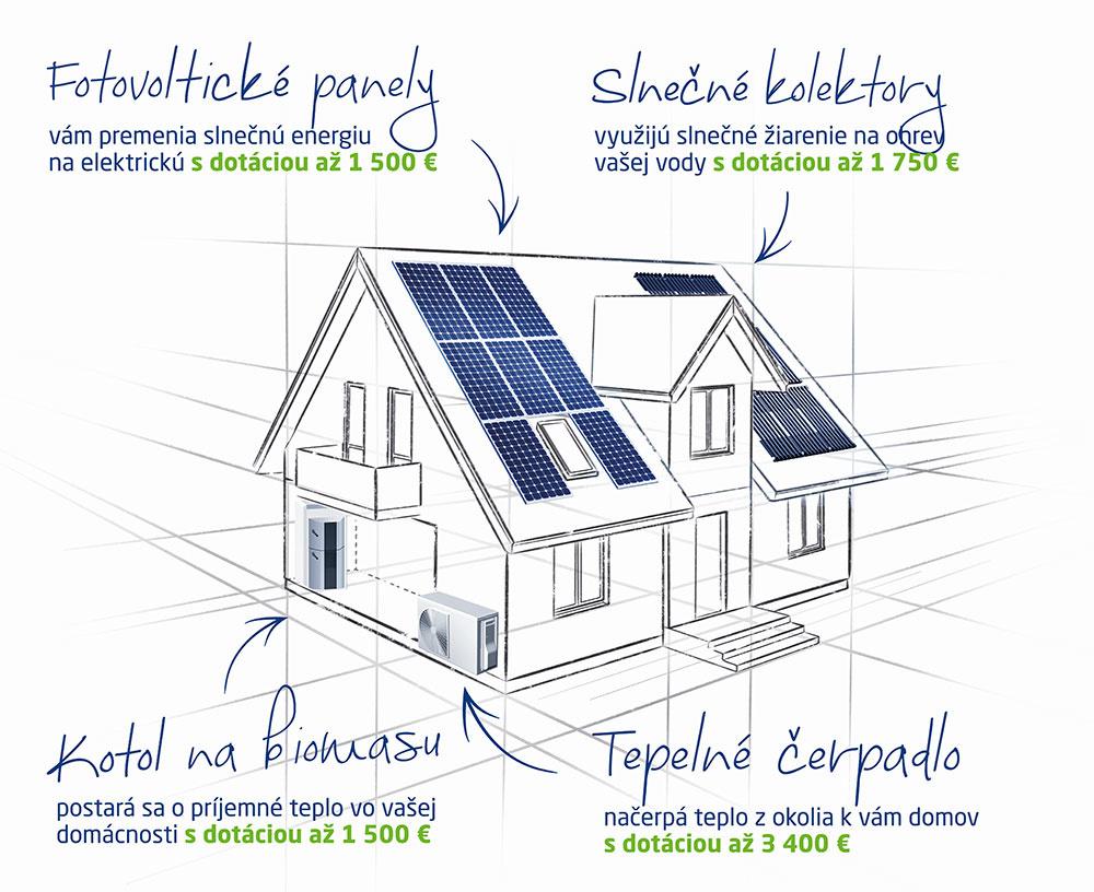 Zelené dotácie pre vašu domácnosť