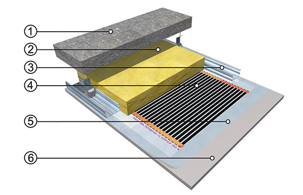 Stropné vykurovanie svykurovacou fóliou. Má všetky výhody sálavých systémov, neobmedzuje však výber podlahovej krytiny ani rozmiestnenie nábytku. Nutný je SDK podhľad.  1 nosná stropná konštrukcia 2 tepelná izolácia 3nosné profily SDK konštrukcie 4 stropná vykurovacia fólia 5 krycia PE fólia 6 SDK podhľad