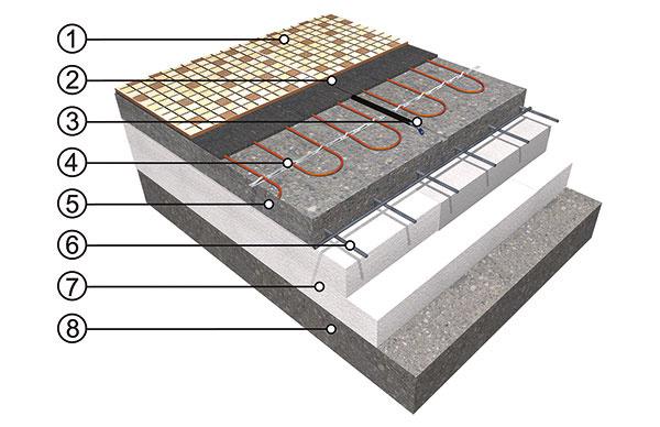 Elektrické podlahové vykurovanie (svykurovacími káblami). Dokáže rýchlo reagovať na požiadavky regulácie. Realizácia je jednoduchá arýchla, náklady na prevádzku však zodpovedajú cene elektrickej energie.   1 podlahová krytina 2 flexibilný lepiaci tmel 3vykurovací kábel alebo rohož 4 podlahová sonda 5nosná betónová plávajúca doska 6 oceľová výstuž 7 tepelná izolácia 8 podklad (betónová doska)